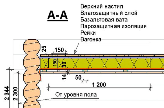 shema-remonta-potolka1