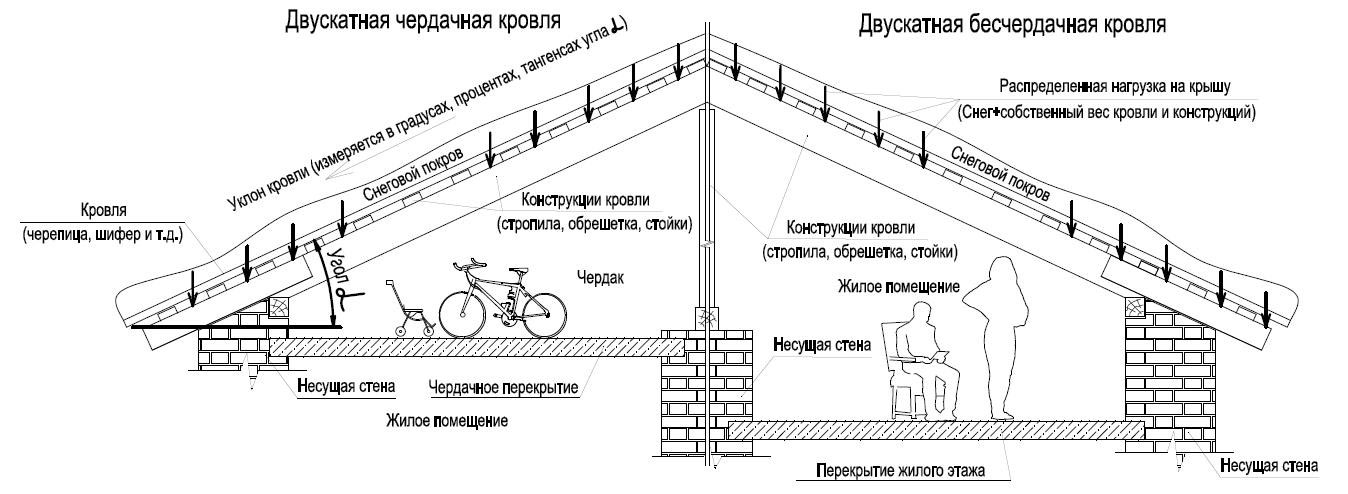 shema-cherdachnyh-i-bescherdachnyh-krovel