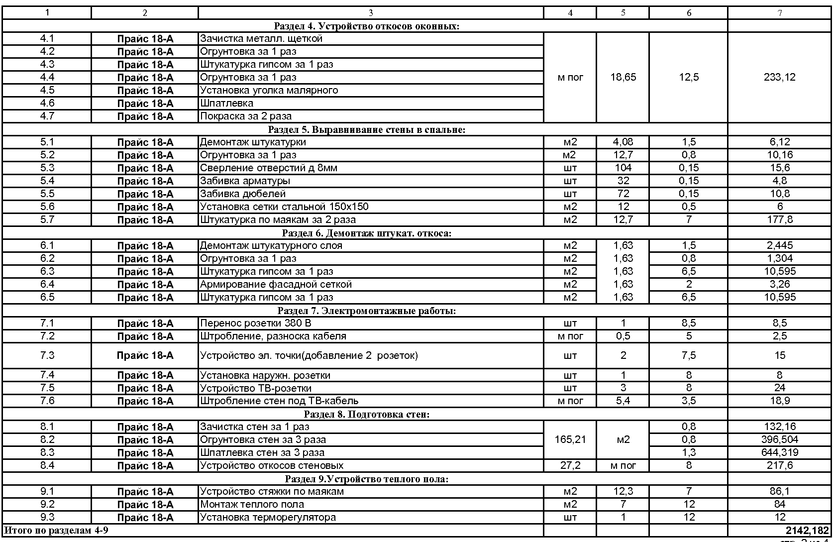 Прайс-лист 2018и расценки на отделочные работы в Кирове