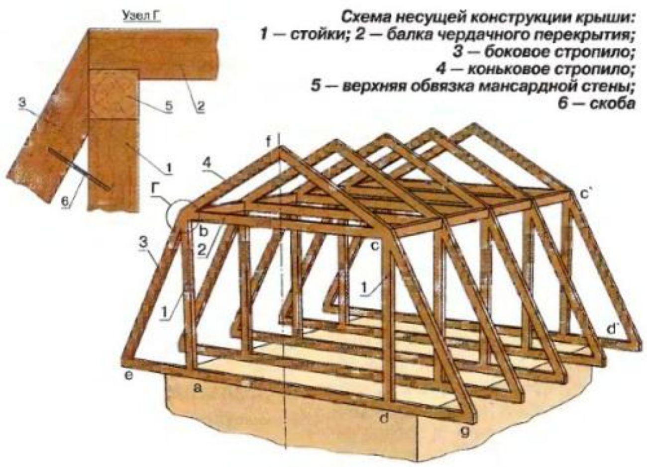 Строительство вальмовой крыши частного дома своими руками пошагово фото 256