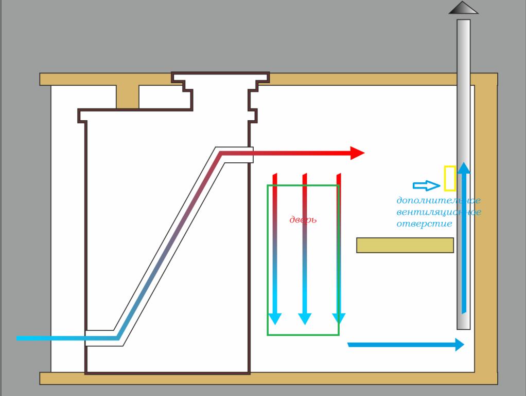 Как правильно сделать вентиляцию в мойке