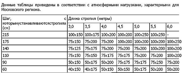 1444749030_6-tablica-dlja-podbora-shaga-i-sechenija-stropil