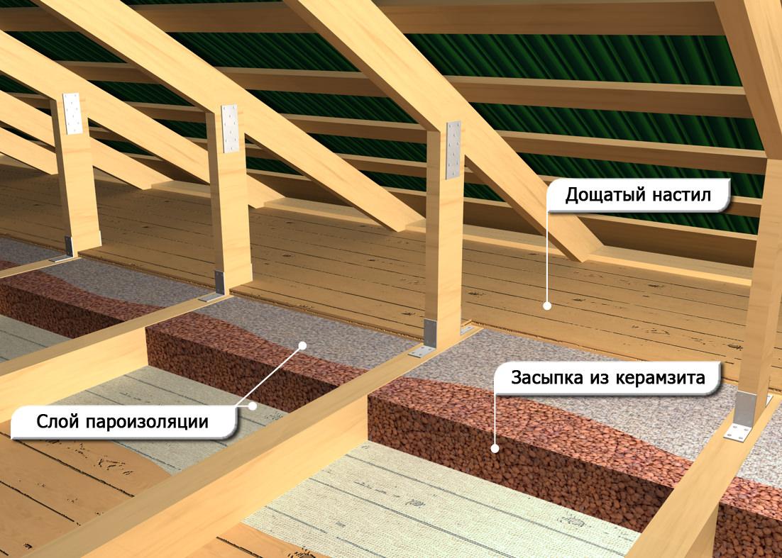 Гидроизоляция деревяного потолка мастика тегерон ту 21-29-87-82