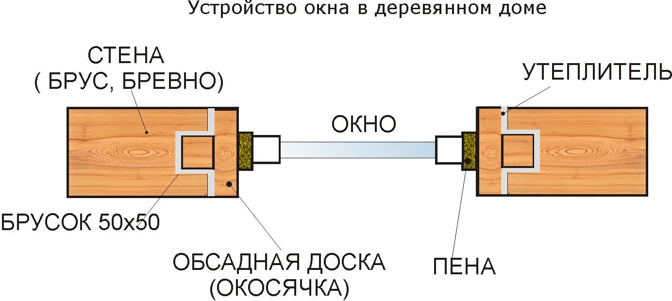 Как установить окна в деревянном доме своими руками 34