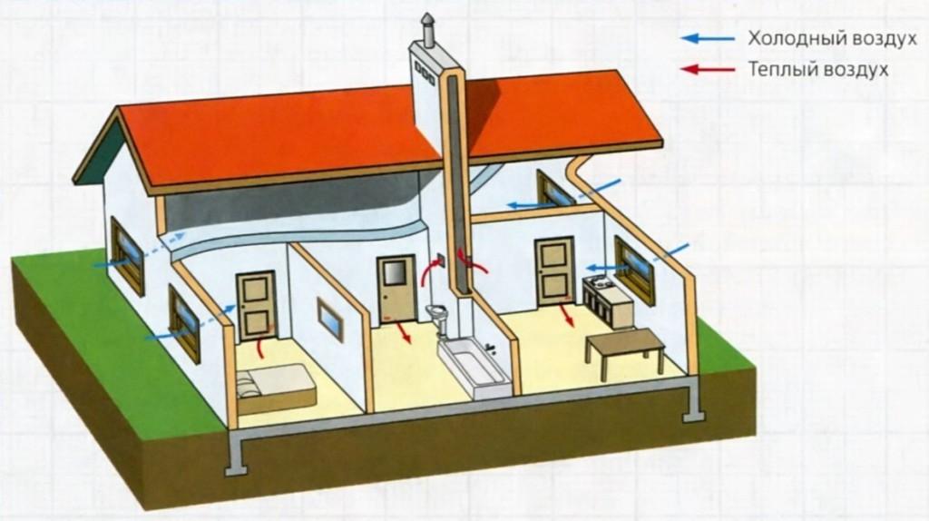 Естественная-вентиляция-дома
