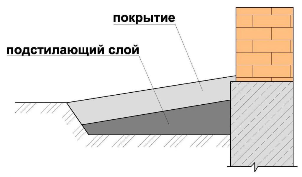 konstruktivnye-sloi-otmostki-big-image