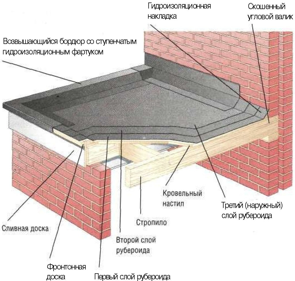 pokrytie-kryshi-ruberoidom