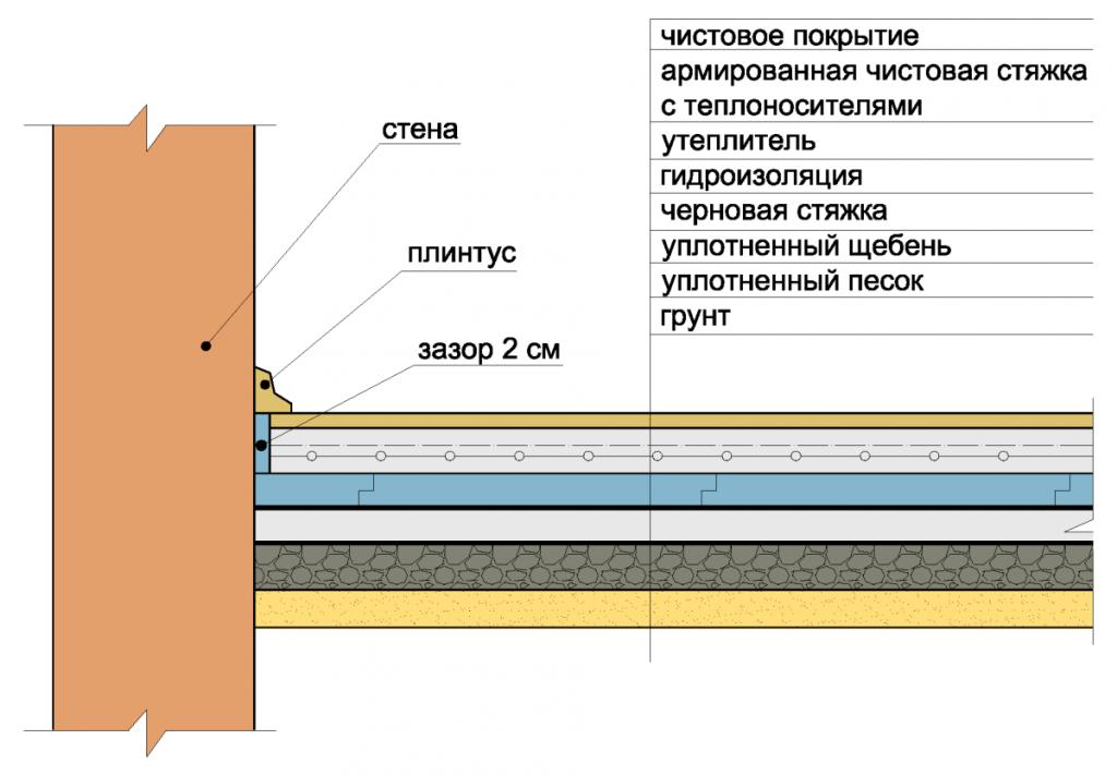 Shema-uteplenie-derevjannyh-polov