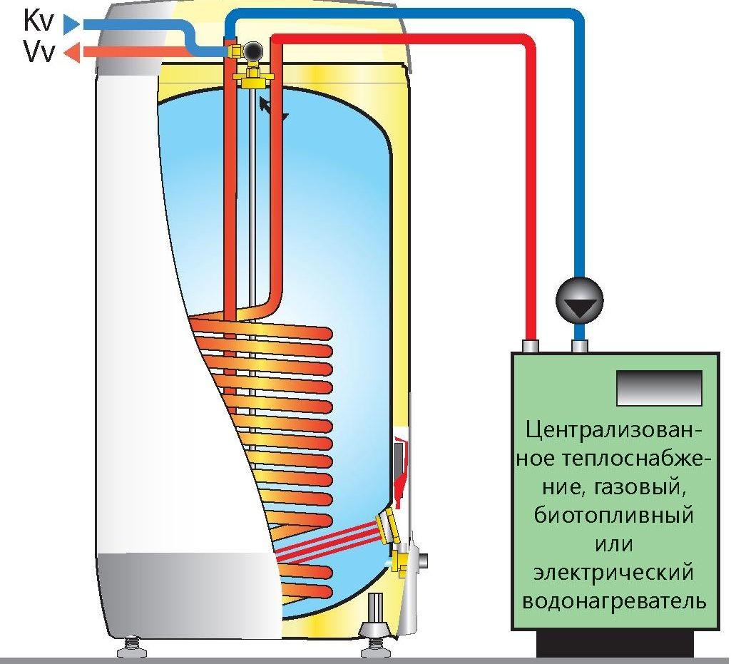 Бойлер теплообменник на 50 литров Кожухотрубный конденсатор ONDA L 41.303.2438 Комсомольск-на-Амуре