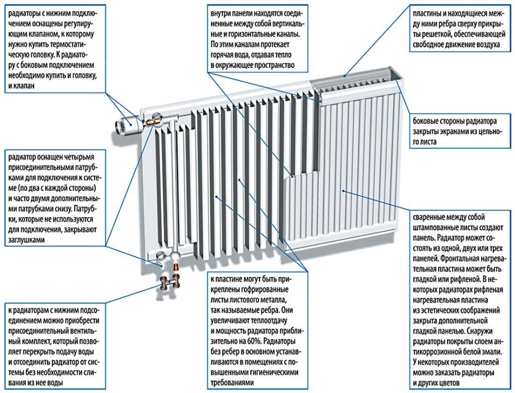 skhema-ustroistva-panelnogo-radiatora