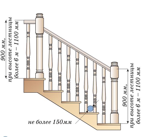 Балясины для деревянной лестницы, купить дешево в Минске