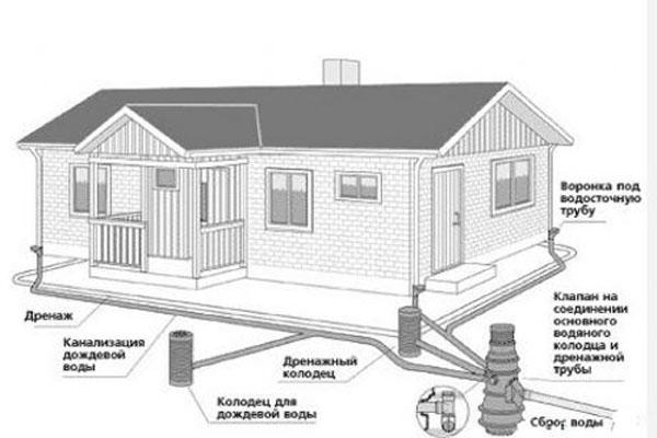 4схема-труб-наружной-канализации-в-частном-доме