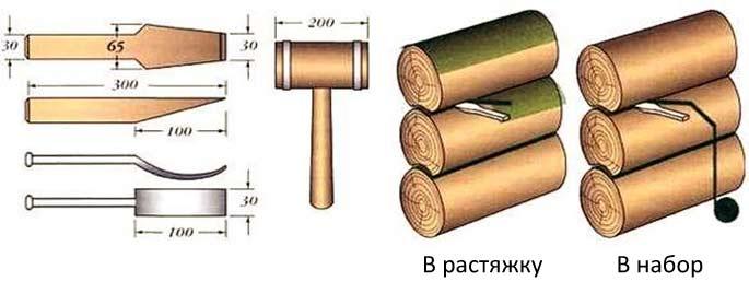 Konopatka-sruba-iz-ocilindrovannogo-brevna