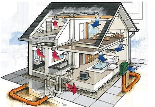 Obespechenie-ventiljacii-v-dome