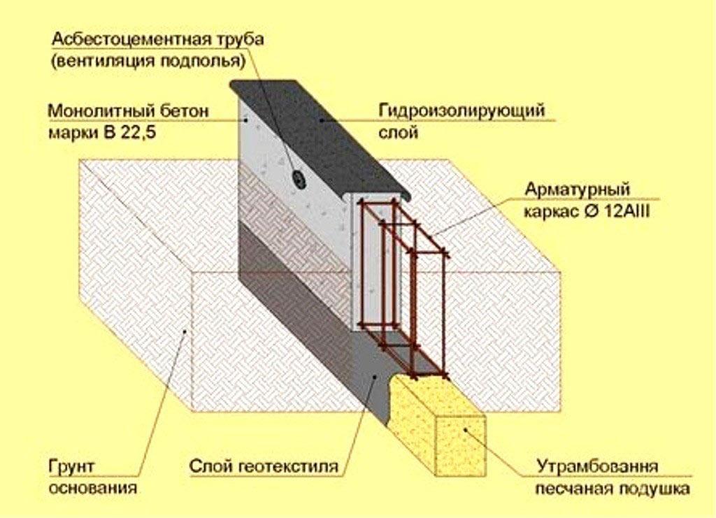 Shema-zalivki-lentochnogo-fundamenta2