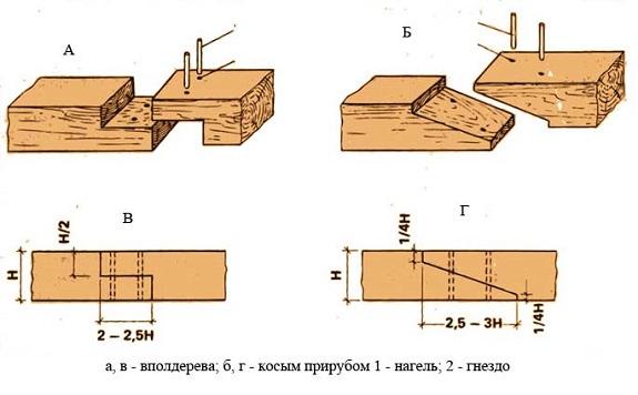 Soedinenie_v_poldereva_i_kosym_prirubom