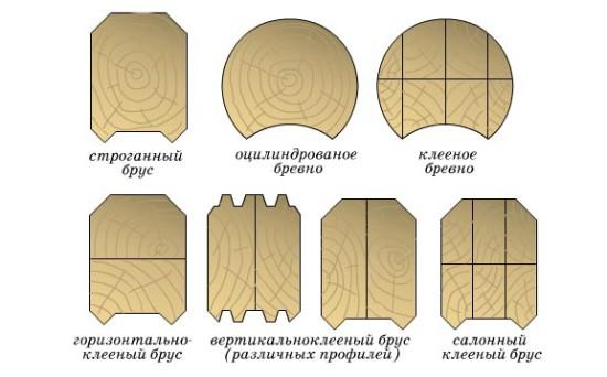 Tipyi-profilnyih-brusev