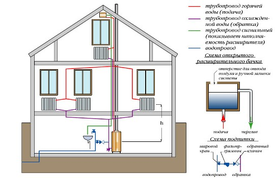 Водяное-отопление-частного-дома