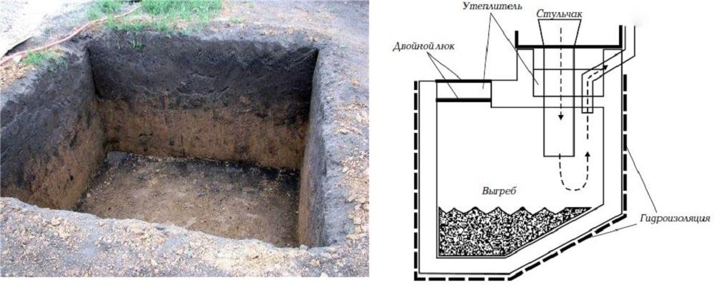 Как выкопать яму под туалет на даче своими руками 128