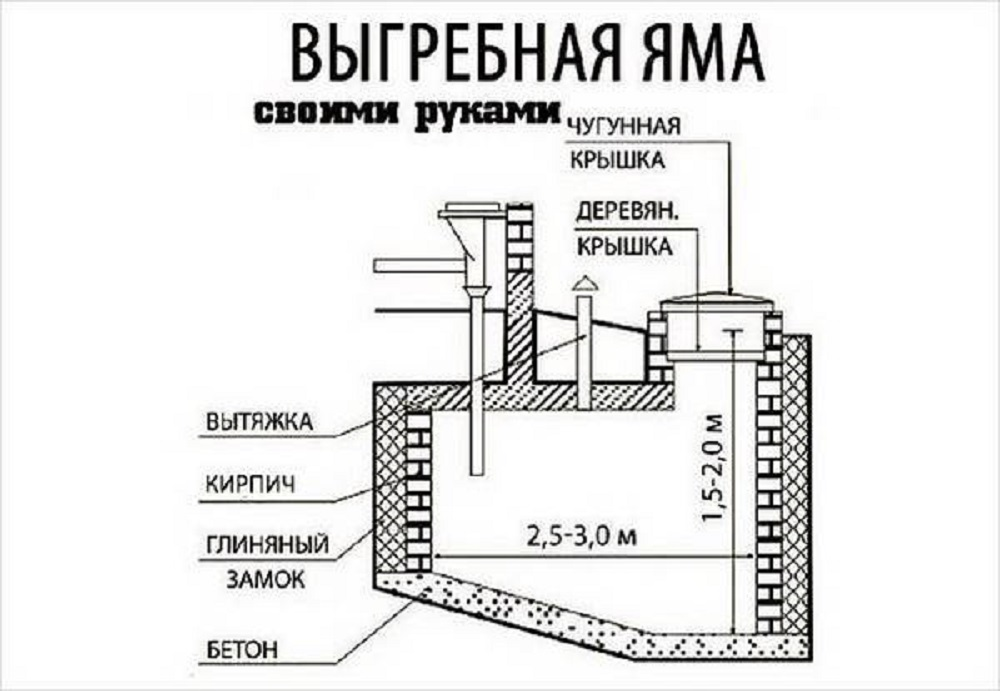 Как сделать крышку на выгребную яму 894