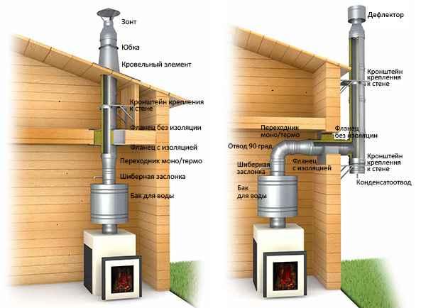 ширина дымохода для газового котла