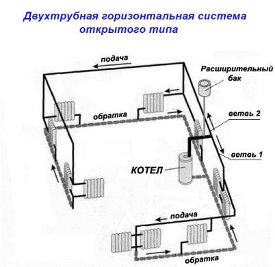 Dvuhtrubnaja-gorizontalnaja-sistema-otkrytogo-tipa