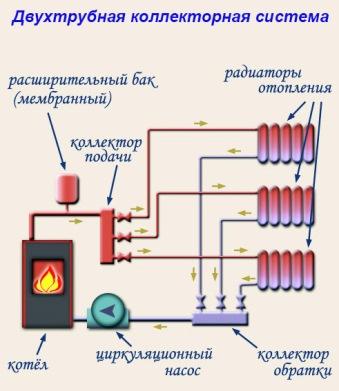 Dvuhtrubnaja-kollektornaja-sistema