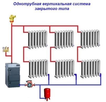 Odnotrubnaja-vertikalnaja-sistema-zakrytogo-tipa
