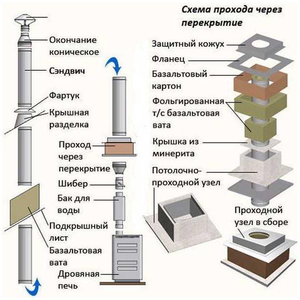 Как соединить трубы дымохода разного диаметра изоляция дымохода от крыши бани
