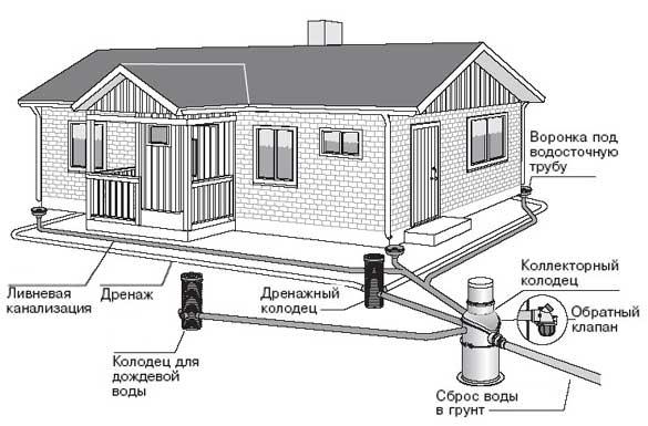 kanalizaciya-zagorodnogo-doma-svoimi-rukami