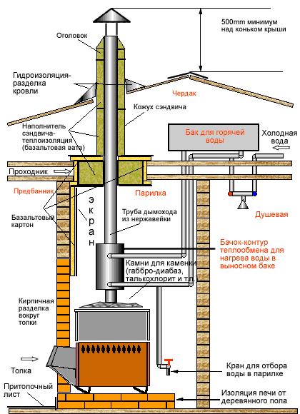 пример расчета дымохода для газового котла