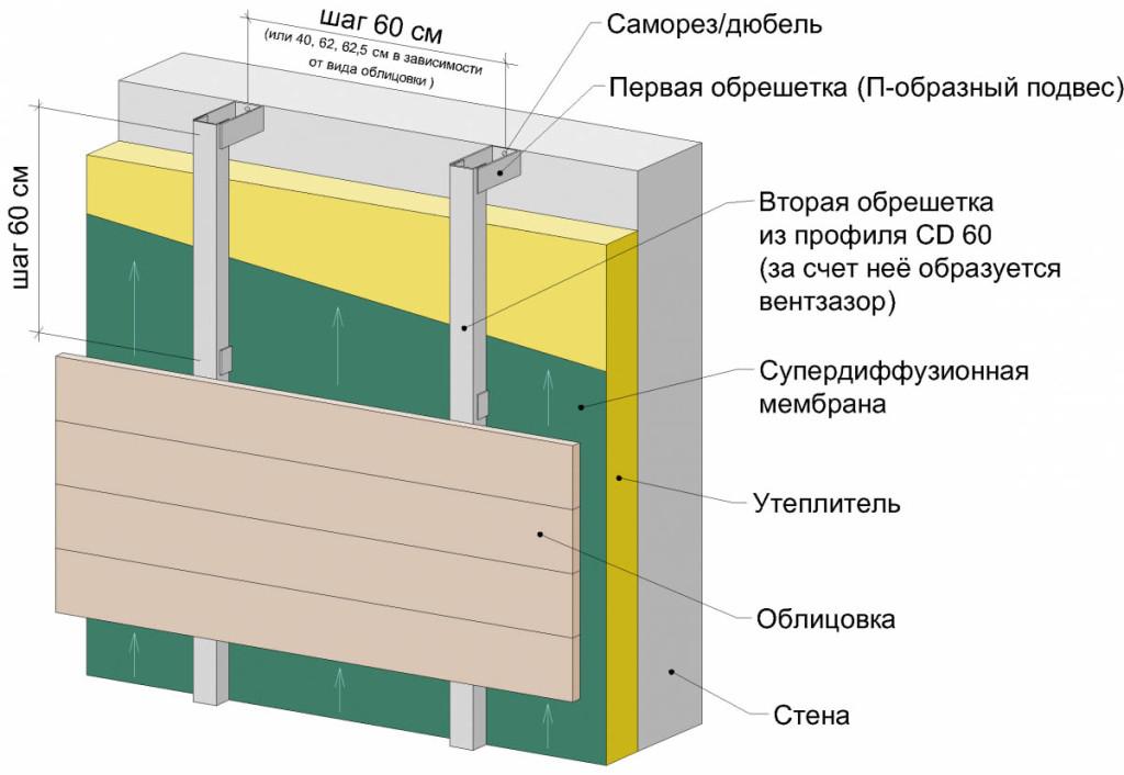 karkas-dlya-sajjdinga-iz-profilya2