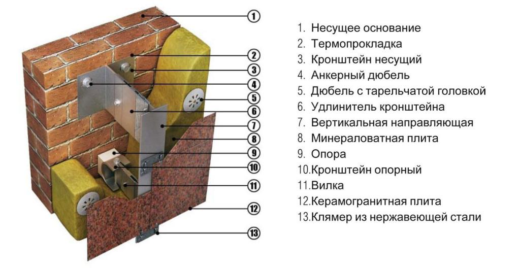 montaj-vertikalnie-napravlyaushie